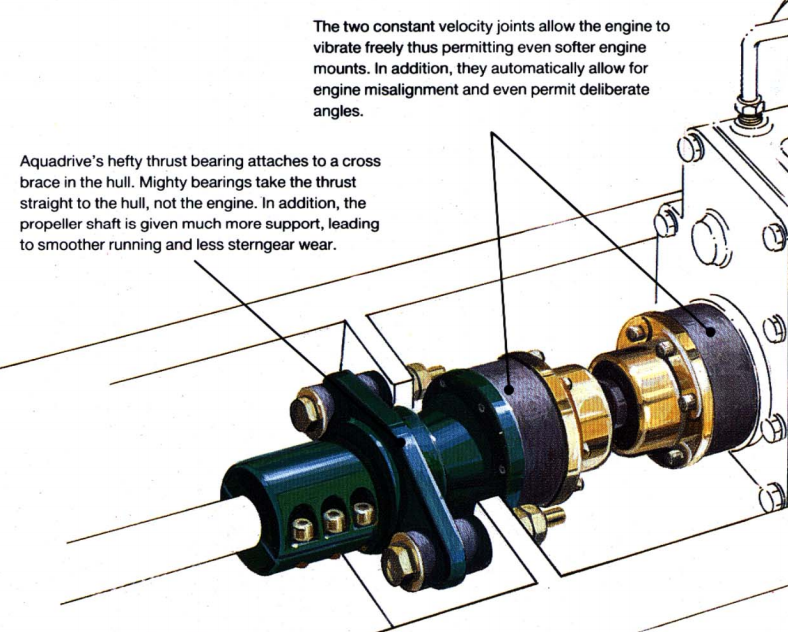 Aquadrive Cv Joint Repair on boat wiring diagram